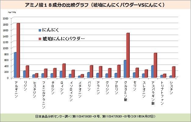 アミノ酸18成分の比較グラフ