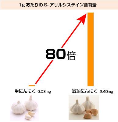 1gあたりのS-アリルシステイン含有量